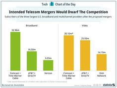 How The US TV Industry Is Going To Change If Two Mega-Mergers Go Through.(May 19th 2014)