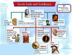 Why is my teacher teaching us Greek mythology in my English class?
