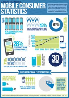 mobile web analytics infographic - Google Search