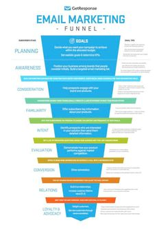 Have a look at all the stages of a email marketing funnel. Email marketing is a real powerful tool you can't ignore. click the link and know tips about email marketing right now! Inbound Marketing, Social Marketing, Affiliate Marketing, Marketing Mail, Marketing Website, Marketing Trends, Marketing Online, Email Marketing Campaign, Email Marketing Strategy