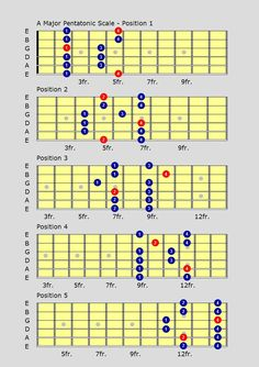 blues major pentatonic scale guitar - Google Search