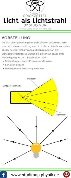 Licht als Lichtstrahl im Spickzettel. Vorstellung von Licht in der Physik. Einfach lernen für die Schule bei Studimup.