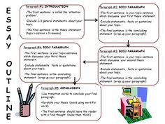 This FREE resource answers the following questions: What do I include in an introductory paragraph? What do I include in a body paragraph? What do I include in a conclusion paragraph? You may also choose to print out the blank copy for students and have them write down the information (as provided). All you need to do is download it, print it, and give it to your students!