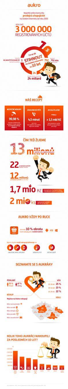Tyinternety.cz   Infografika: Za deset let utratili Češi na Aukru 24 miliard