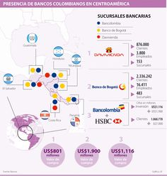 Presencia de Bancos Colombianos en Centroamérica #Financiero