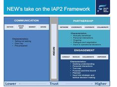 North East Water's take on the #IAP2 spectrum #communityengagement
