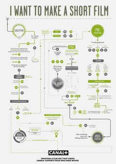 How To Make Movies: Helpful Infographic Flowchart Guides #infographics