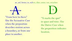 accusative for motion, dative for location
