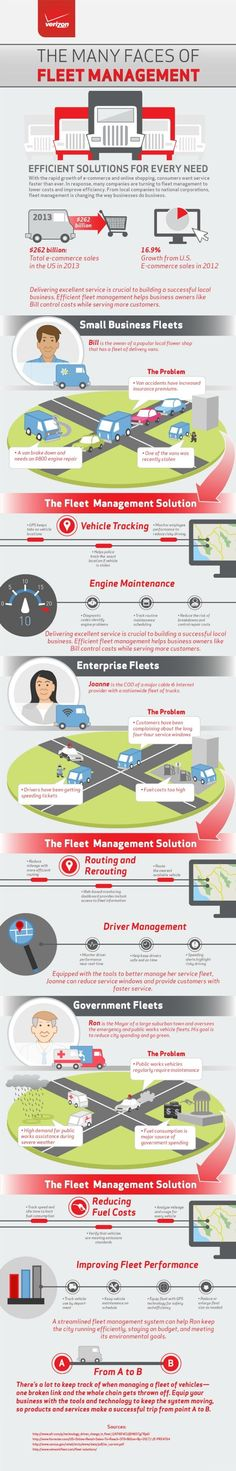 [Infographic] Different Faces of Fleet Management Infographic ^th Very good examples!