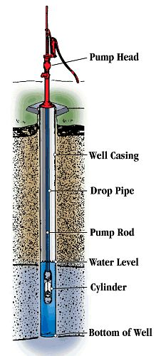 Starting From An Expert Good idea to have a manual pump for your water well!Good idea to have a manual pump for your water well!
