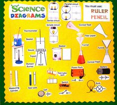 Science Displays I think this idea would be useful in science class that students can create their own display! Classroom Displays Secondary, Classroom Display Boards, Science Classroom Decorations, Classroom Ideas, School Classroom, Science Room, Science Education, Science Inquiry, Science Geek