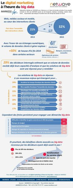 Cette Infographie publiée par Markess et Netwave ne nous apprend pas grand chose d'absolument nouveau, mais elle a le merite de remettre au gout du jour le big data en marketing digital B2B.
