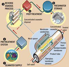 Diagram of reverse osmosis desalination
