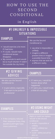 English grammar. Do you often feel confused by conditionals in English? Here are some key tips! Get the full lesson at: http://www.speakconfidentenglish.com/conditionals-part-2/?utm_campaign=coschedule&utm_source=pinterest&utm_medium=Speak%20Confident%20English%20%7C%20English%20Fluency%20Trainer&utm_content=How%20to%20Use%20the%20Second%20Conditional%20in%20Real%20Life