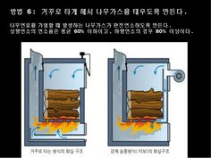 Grain Dryer, Everything Burns, Rocket Stoves, Boiler, Metal Working, Ovens, Fireplaces, Stove, Houses