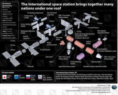 International Space Station Modules