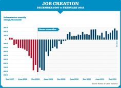 Job creation before and during Obama's term.