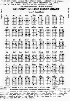 SopranoConcert Ukulele Chords  Music Stuff    Guitars