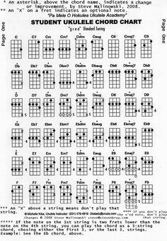 all the chords on the ukulele.