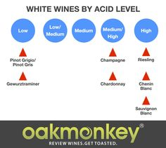 White Wines by Acid Level #wine #wineeducation