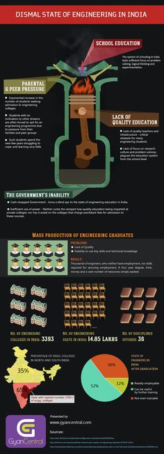 Dismal State of Engineering in India : INFOGRAPHIC