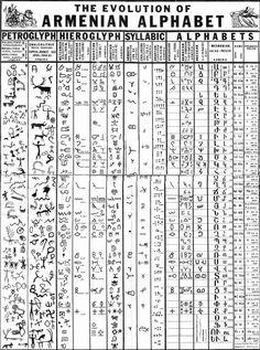 Evolution of the #Armenian #Alphabet.