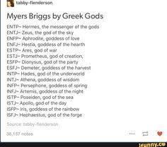I'm Aphrodite! My cousin is Hades and she is in real life too. MY uncle is Zeus, also super true. My mom is Hestia. also true! I love these mbti things ^^ Enfp Personality, Personality Psychology, Myers Briggs Personality Types, Personality Descriptions, Psychology Quotes, Lifehacks, Intj And Infj, Myers Briggs Personalities, Entj
