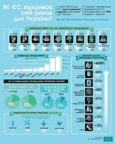 Просто і зрозуміло про те, як #ЄС відкриває ринок для українських товарів. За інфографіку дякуємо @EUDelegationUA