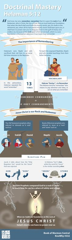 """In the Book of Mormon, Helaman told his sons to """"remember, remember that it is upon the rock of our Redeemer, who is Christ, the Son of God, that ye must build your foundation"""".  Understanding the biblical meaning of """"remember"""", or biblical imagery such as a """"rock"""" or """"stone"""", can bring a deeper knowledge to Helamans counsel. Learn more at...  https://knowhy.bookofmormoncentral.org/content/why-did-helaman-want-his-sons-to-remember-to-build-upon-the-rock"""