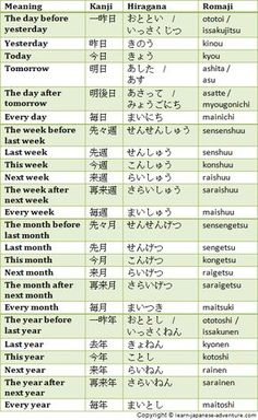 Japanese dates on days of the week, days of the month, months of the year are read differently. They are represented using different Japanese numbers over here. of the day mornings Basic Japanese Words, Japanese Verbs, Japanese Grammar, Kanji Japanese, Japanese Quotes, Japanese Phrases, Study Japanese, Japanese Culture, Learning Japanese