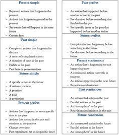 Guide to Tense Usage in English - learn English,verbs,tenses,grammar,english