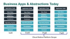 cloud native PaaS IaaS - Google 搜索 Coding, Clouds, App, Business, Google, Apps, Store, Business Illustration, Programming