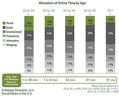 time spent online statistics age gender social media vs email.  Email 18-24 17%  Social 18-24 25%