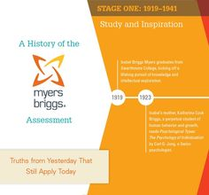 Celebrate the history of the MBTI assessment! Check out this new infographic that spans the 70 years of this amazing assessment.