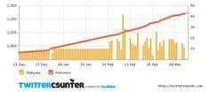 L'application Twitter Counter vous permettra d'analyser l'évolution de votre compte : nombre de tweets, d'abonnés, de retweets et de mentions.    Vous pourrez donc prendre du recul sur votre compte pour en tirer des conclusions de son évolution hebdomadaire, mensuelle ou trimestrielle (pour la version gratuite).