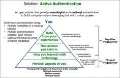Adiós a las contraseñas: la autenticación cognoscitiva te identifica por tu forma de pensar