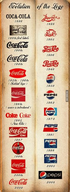 Wars - The Cola Wars was a set of arguments and tensions between Coca-Cola and Pepsi-Cola.Cola Wars - The Cola Wars was a set of arguments and tensions between Coca-Cola and Pepsi-Cola. Vintage Coca Cola, Coca Cola Ad, Always Coca Cola, Logo Evolution, Logo Pepsi, Vintage Advertisements, Vintage Ads, Advertising Ideas, Cola Wars