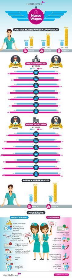 Nurse wages comparison: public, private and agency Nursing Career, Infographics, Public, Times, Words, Health, Infographic, Health Care, Salud