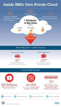 This is how #IBM #CIO uses cloud for business #analytics. #BigData