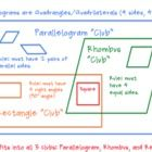 This is a chart that helps students visualize the similarities and differences with different parallelograms (rectangle, rhombus, square). The visu...