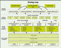Strategy mapping, what's in a name? Strategy Map, Corporate Strategy, Innovation Strategy, Change Management, Business Management, Business Planning, Business Entrepreneur, Business Marketing, Kanban Board