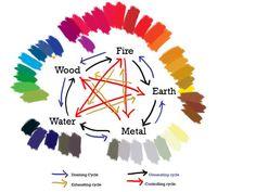 Feng Shui color chart.Feng Shui color chart.