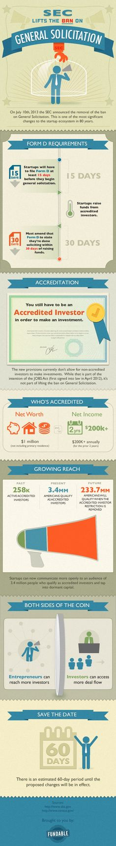 Fundable has released the following infographic explaining the high-level details of the removal of the ban on general solicitation for select private placement offerings. Fundable is a Columbus, Ohio based crowdfunding platform.