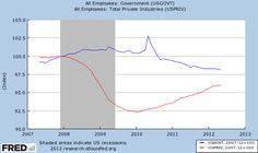 OK.   So IF we were not slashing public jobs (due to lowered revenues) then even if it were just flat lining rather than dropping - job growth would be there - slow and steady.  Why are facts not used?   This comes from the FED - yes, one can rail against that too - but non-partisan neither Blue nor Red they are only about Green is worst we can say......