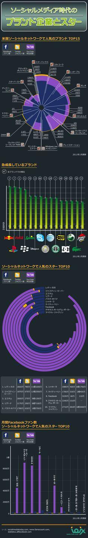 ソーシャルメディア時代のブランド企業とスター