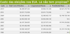 BLOG DO IRINEU MESSIAS: A regra do jogo eleitoral é dinheiro