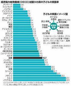 子どもの貧困率のグラフ