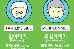 How to Say Grandpa in Korean