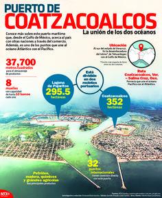 Conoce el Puerto de Coatzacoalcos, Veracruz, uno de los más importantes de México. #InfografíaNotimex