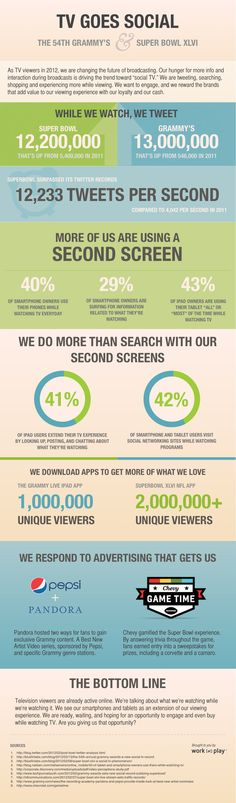 An infographic about social media usage while watching television. Very interesting. The colors go well together, but there is a serious lack of pictures.